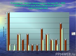 Количество зарегистрированных случаев ВЗ и ЭВЗ поверхностных вод Новосибирской о