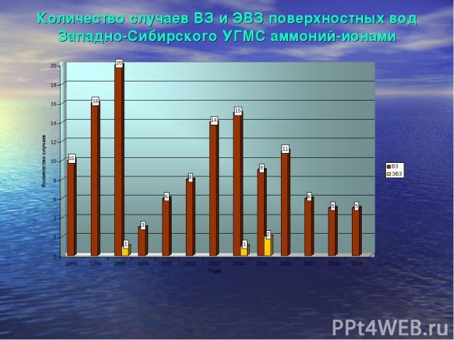 Количество случаев ВЗ и ЭВЗ поверхностных вод Западно-Сибирского УГМС аммоний-ионами
