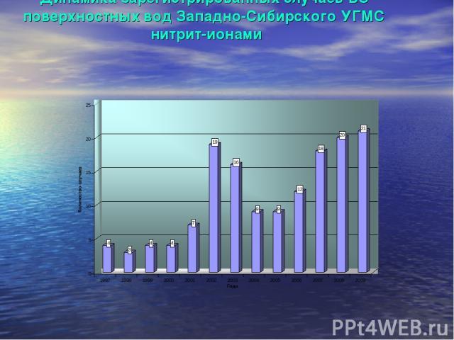Динамика зарегистрированных случаев ВЗ поверхностных вод Западно-Сибирского УГМС нитрит-ионами