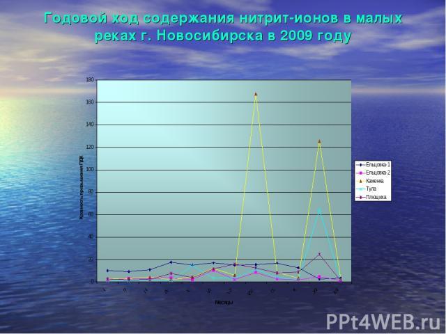 Годовой ход содержания нитрит-ионов в малых реках г. Новосибирска в 2009 году
