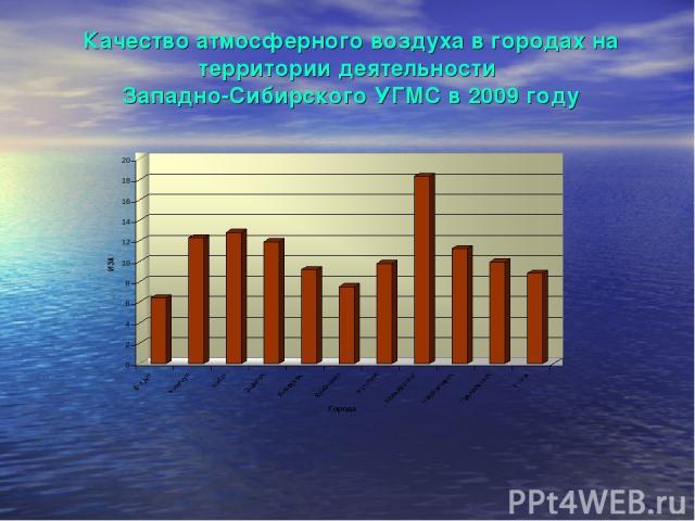 Качество атмосферного воздуха в городах на территории деятельности Западно-Сибирского УГМС в 2009 году