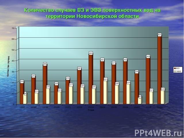 Количество случаев ВЗ и ЭВЗ поверхностных вод на территории Новосибирской области