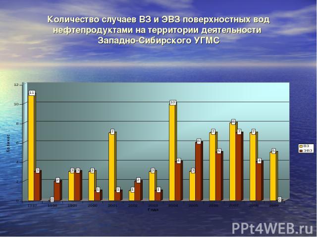 Количество случаев ВЗ и ЭВЗ поверхностных вод нефтепродуктами на территории деятельности Западно-Сибирского УГМС
