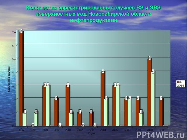 Количество зарегистрированных случаев ВЗ и ЭВЗ поверхностных вод Новосибирской области нефтепродуктами