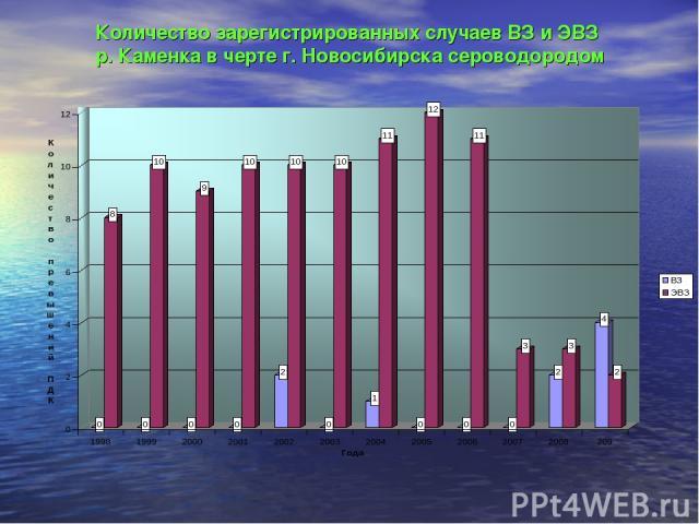 Количество зарегистрированных случаев ВЗ и ЭВЗ р. Каменка в черте г. Новосибирска сероводородом