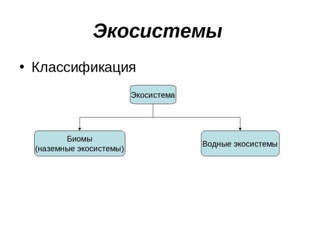 Экосистемы Классификация Экосистема Биомы (наземные экосистемы) Водные экосистемы