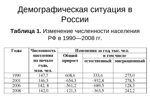 Демографическая ситуация в России Таблица 1.Изменение численности населения РФв1990—2008гг.