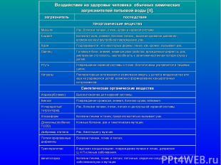 Воздействие на здоровье человека обычных химических загрязнителей питьевой воды