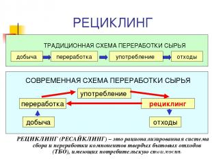 РЕЦИКЛИНГ РЕЦИКЛИНГ (РЕСАЙКЛИНГ) – это рационализированная система сбора и перер