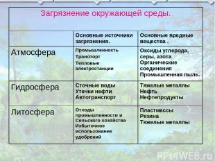Загрязнение окружающей среды. Основные источники загрязнения. Основные вредные в