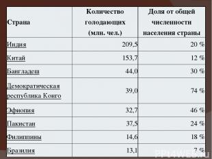 Страна Количество голодающих (млн. чел.) Доля от общей численности населения стр