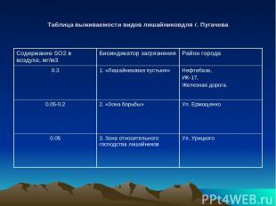 Таблица выживаемости видов лишайниковдля г. Пугачева Содержание SO2 в воздухе, м