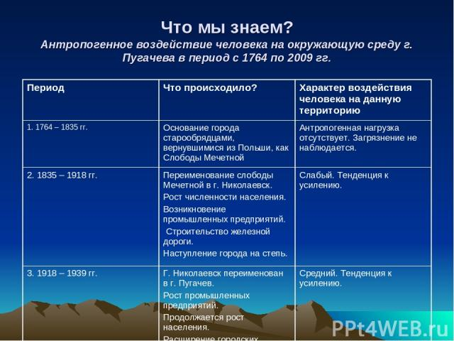Что мы знаем? Антропогенное воздействие человека на окружающую среду г. Пугачева в период с 1764 по 2009 гг. Период Что происходило? Характер воздействия человека на данную территорию 1. 1764 – 1835 гг. Основание города старообрядцами, вернувшимися …