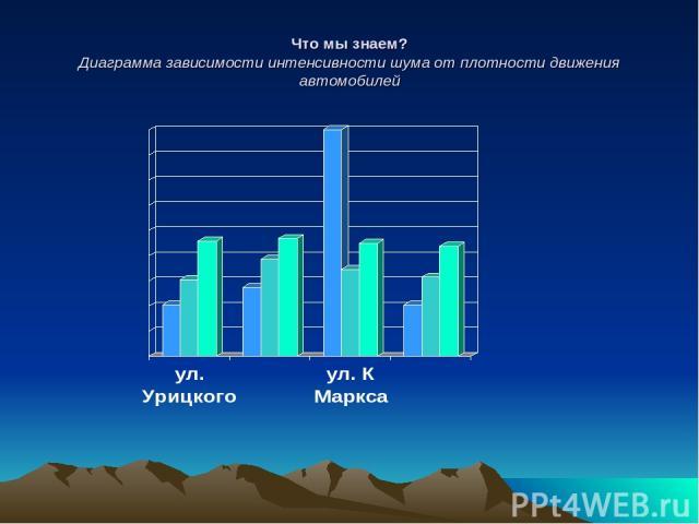 Что мы знаем? Диаграмма зависимости интенсивности шума от плотности движения автомобилей