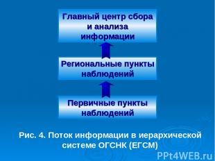 Главный центр сбора и анализа информации Региональные пункты наблюдений Первичны