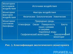 Рис. 1. Классификация экологического мониторинга Мониторинг источников воздейств