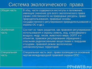 Система экологического права Общая часть В общ. части содержатся институты и пол