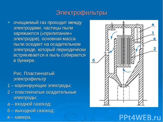 Электрофильтры очищаемый газ проходит между электродами, частицы пыли заряжаются («прилипание» электродов), основная масса пыли оседает на осадительном электроде, который периодически встряхивается и пыль собирается в бункере. Рис. Пластинчатый элек…