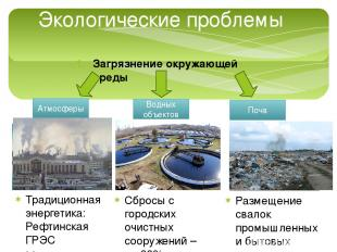 Экологические проблемы Загрязнение окружающей среды Атмосферы Водных объектов По
