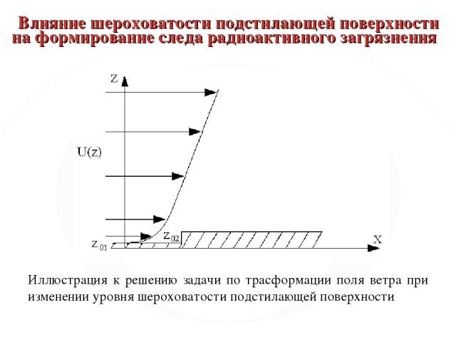 Влияние шероховатости подстилающей поверхности на формирование следа радиоактивного загрязнения Иллюстрация к решению задачи по трасформации поля ветра при изменении уровня шероховатости подстилающей поверхности