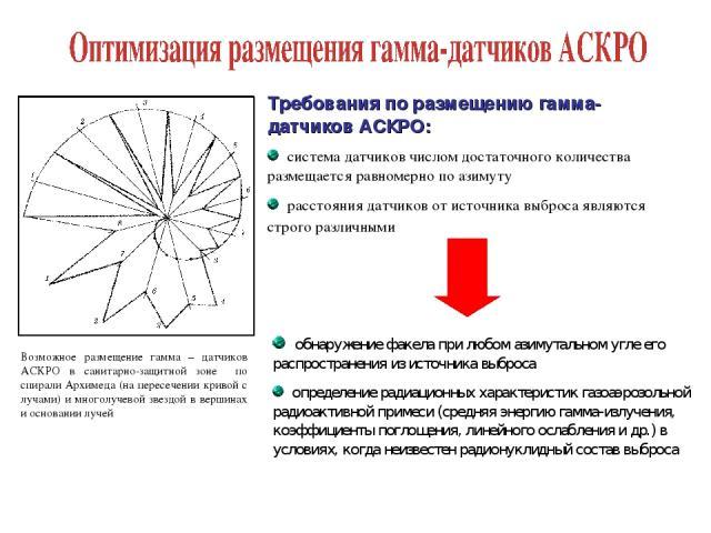 Возможное размещение гамма – датчиков АСКРО в санитарно-защитной зоне по спирали Архимеда (на пересечении кривой с лучами) и многолучевой звездой в вершинах и основании лучей Требования по размещению гамма-датчиков АСКРО: система датчиков числом дос…