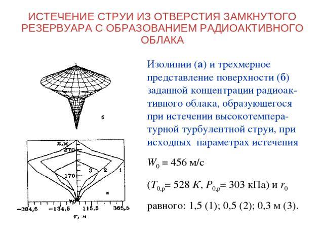 ИСТЕЧЕНИЕ СТРУИ ИЗ ОТВЕРСТИЯ ЗАМКНУТОГО РЕЗЕРВУАРА С ОБРАЗОВАНИЕМ РАДИОАКТИВНОГО ОБЛАКА Изолинии (а) и трехмерное представление поверхности (б) заданной концентрации радиоак-тивного облака, образующегося при истечении высокотемпера-турной турбулентн…
