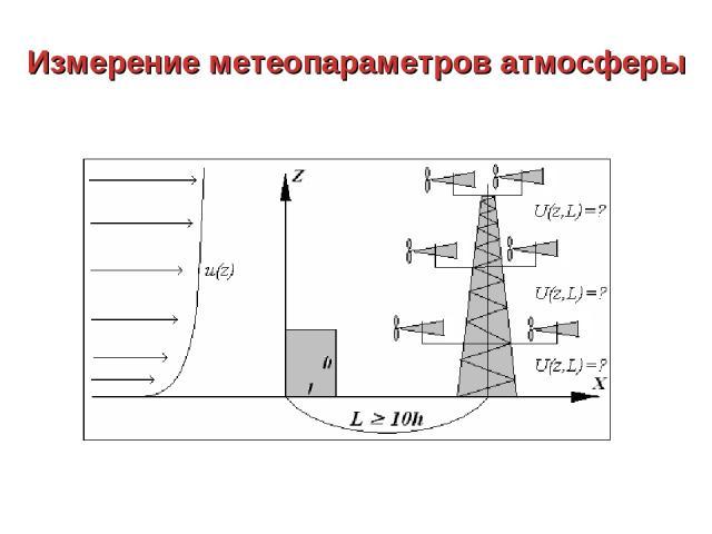 Измерение метеопараметров атмосферы