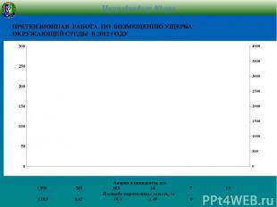 Аварии и инциденты, шт. 1 999 749 383 14 7 13 Площадь загрязненных земель, га 13