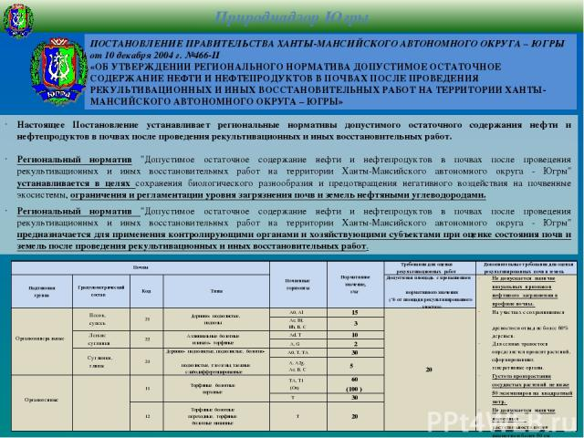ПОСТАНОВЛЕНИЕ ПРАВИТЕЛЬСТВА ХАНТЫ-МАНСИЙСКОГО АВТОНОМНОГО ОКРУГА – ЮГРЫ от 10 декабря 2004 г. №466-П «ОБ УТВЕРЖДЕНИИ РЕГИОНАЛЬНОГО НОРМАТИВА ДОПУСТИМОЕ ОСТАТОЧНОЕ СОДЕРЖАНИЕ НЕФТИ И НЕФТЕПРОДУКТОВ В ПОЧВАХ ПОСЛЕ ПРОВЕДЕНИЯ РЕКУЛЬТИВАЦИОННЫХ И ИНЫХ В…