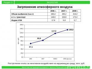 Поступление платы за негативное воздействие на окружающую среду, млн. руб. Загря