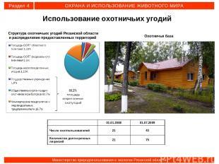 Структура охотничьих угодий Рязанской области и распределение предоставленных те