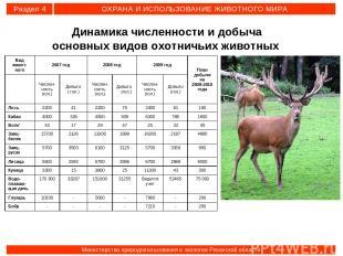 Динамика численности и добыча основных видов охотничьих животных Раздел 4 ОХРАНА