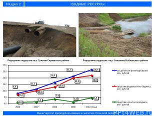 Разрушение гидроузла на р. Грязная Сараевского района Разрушение гидроузла на р.