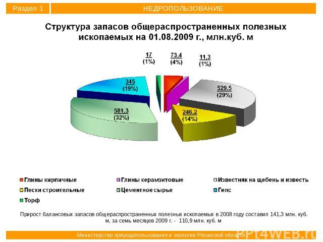 Прирост балансовых запасов общераспространенных полезных ископаемых в 2008 году составил 141,3 млн. куб. м, за семь месяцев 2009 г. - 110,9 млн. куб. м Раздел 1 НЕДРОПОЛЬЗОВАНИЕ Министерство природопользования и экологии Рязанской области