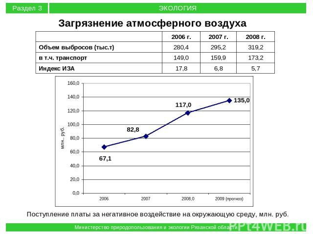 Поступление платы за негативное воздействие на окружающую среду, млн. руб. Загрязнение атмосферного воздуха Раздел 3 ЭКОЛОГИЯ Министерство природопользования и экологии Рязанской области 2006 г. 2007 г. 2008 г. Объем выбросов (тыс.т) 280,4 295,2 319…