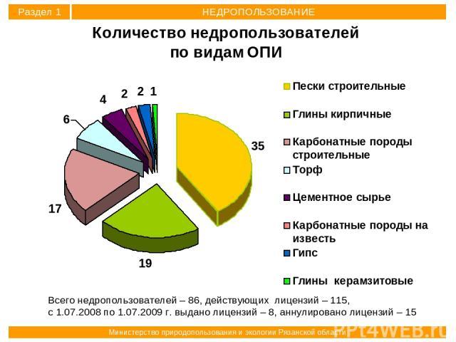Всего недропользователей – 86, действующих лицензий – 115, с 1.07.2008 по 1.07.2009 г. выдано лицензий – 8, аннулировано лицензий – 15 Раздел 1 НЕДРОПОЛЬЗОВАНИЕ Министерство природопользования и экологии Рязанской области