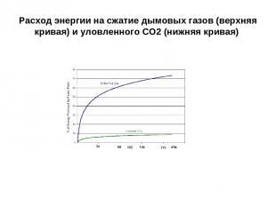 Расход энергии на сжатие дымовых газов (верхняя кривая) и уловленного СО2 (нижня