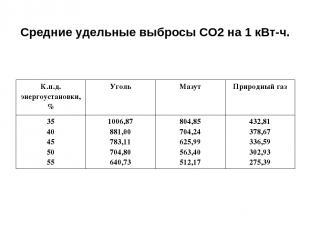 Средние удельные выбросы СО2 на 1 кВт-ч. К.п.д. энергоустановки, % Уголь Мазут П