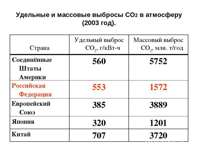 Удельные и массовые выбросы СО2 в атмосферу (2003 год). Страна Удельный выброс СО2, г/кВт-ч Массовый выброс СО2, млн. т/год Соединённые Штаты Америки 560 5752 Российская Федерация 553 1572 Европейский Союз 385 3889 Япония 320 1201 Китай 707 3720