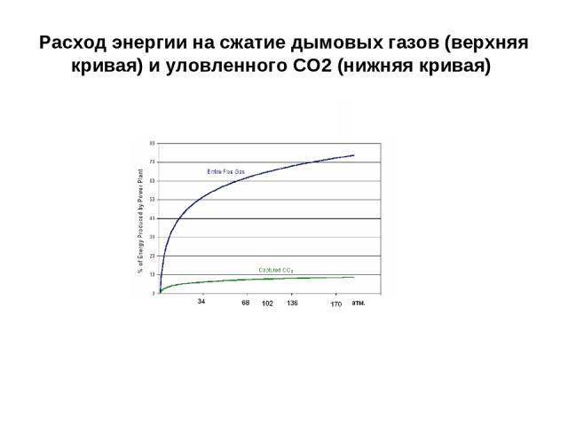 Расход энергии на сжатие дымовых газов (верхняя кривая) и уловленного СО2 (нижняя кривая)