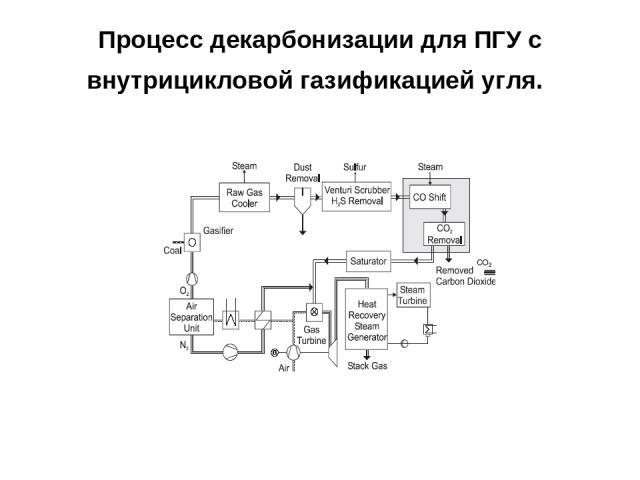 Процесс декарбонизации для ПГУ с внутрицикловой газификацией угля.