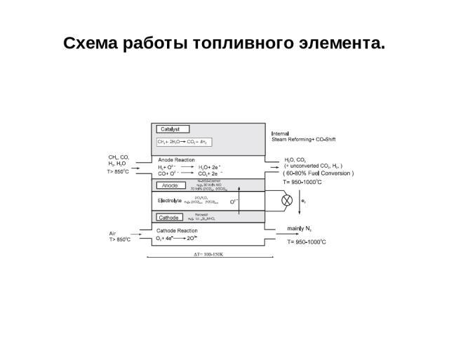 Схема работы топливного элемента.
