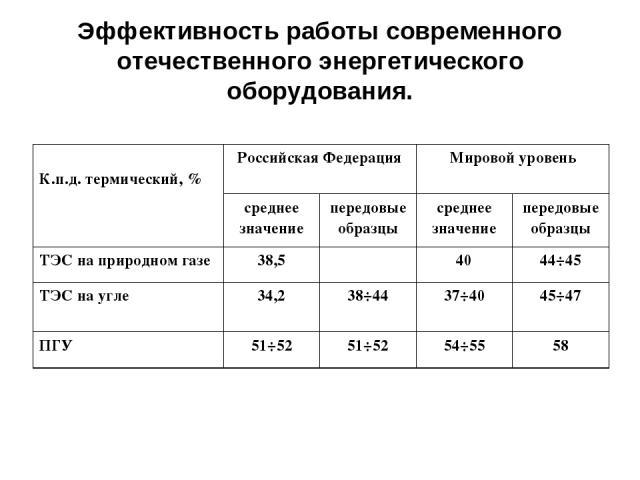 Эффективность работы современного отечественного энергетического оборудования. К.п.д. термический, % Российская Федерация Мировой уровень среднее значение передовые образцы среднее значение передовые образцы ТЭС на природном газе 38,5 40 44÷45 ТЭС н…
