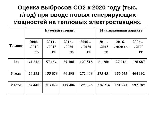 Оценка выбросов СО2 к 2020 году (тыс. т/год) при вводе новых генерирующих мощностей на тепловых электростанциях. Топливо Базовый вариант Максимальный вариант 2006- -2010 гг. 2011- -2015 гг. 2016- -2020 гг. 2006 – - 2020 гг. 2011- -2015 гг. 2016- -20…