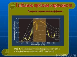 Природа парникового эффекта: Рис. 1. Тепловое излучение поверхности Земли и атмо