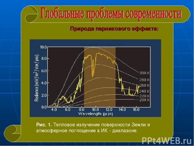 Природа парникового эффекта: Рис. 1. Тепловое излучение поверхности Земли и атмосферное поглощение в ИК - диапазоне.