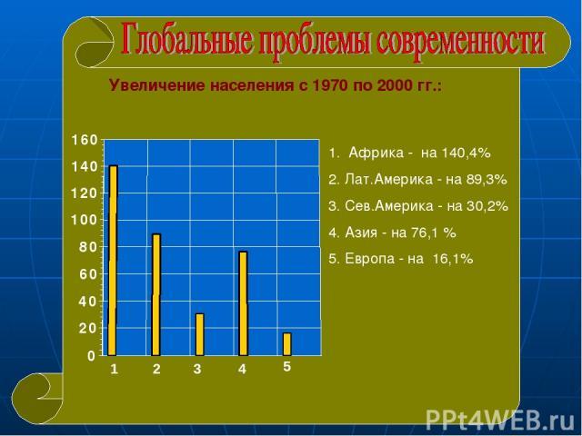 Увеличение населения с 1970 по 2000 гг.: 1. Африка - на 140,4% 2. Лат.Америка - на 89,3% 3. Сев.Америка - на 30,2% 4. Азия - на 76,1 % 5. Европа - на 16,1%