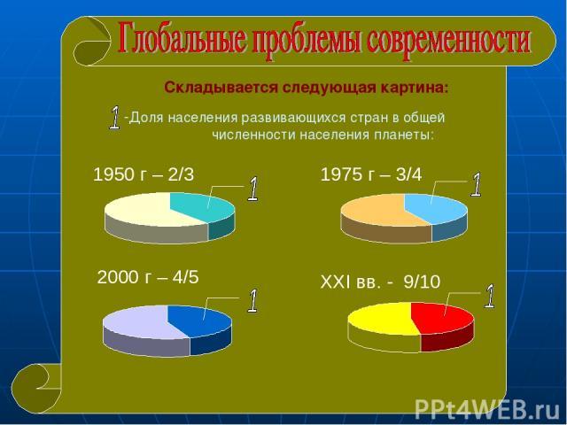 Складывается следующая картина: Доля населения развивающихся стран в общей численности населения планеты: 1950 г – 2/3 2000 г – 4/5 1975 г – 3/4 XXI вв. - 9/10