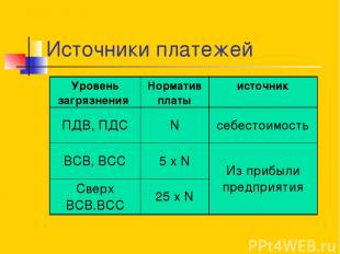 Источники платежей Уровень загрязнения Норматив платы источник ПДВ, ПДС N себест