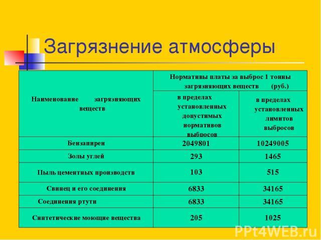 Загрязнение атмосферы Наименование загрязняющих веществ Нормативы платы за выброс 1 тонны загрязняющих веществ (руб.) в пределах установленных допустимых нормативов выбросов в пределах установленных лимитов выбросов Бензапирен 2049801 10249005 Золы …